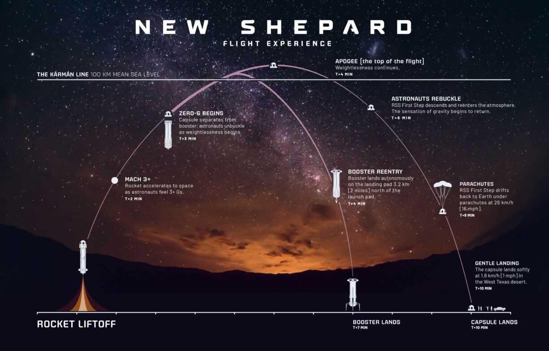 Jeff Bezos et son frère Mark participeront au premier vol spatial habité de Blue Origin le 20 juillet